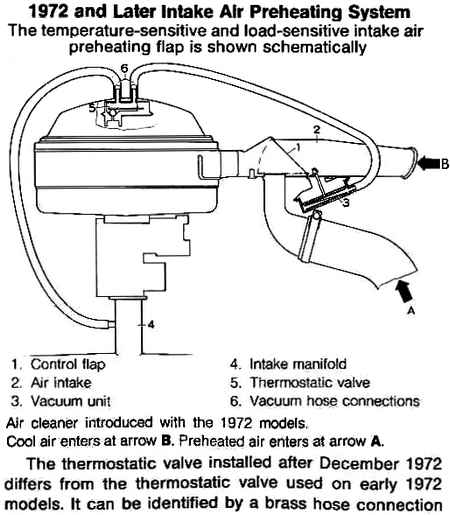 PreheatVacFlaps thesamba com beetle late model super 1968 up view topic 1972 vw beetle vacuum hose diagram at reclaimingppi.co