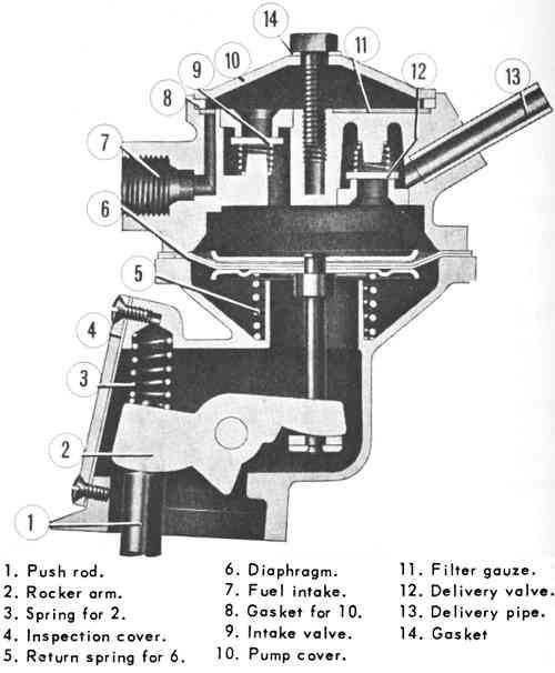 dodge fuel pump diagram thesamba.com :: beetle - 1958-1967 - view topic - fuel ... volkswagen fuel pump diagram